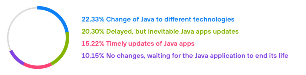 diagrams 3-To Java or not to Java