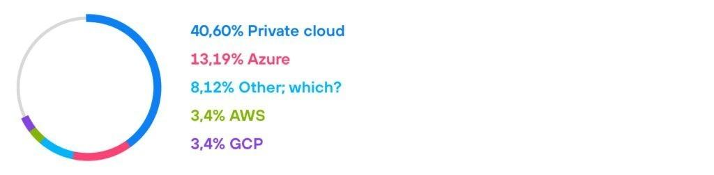 diagrams 5-The cloud