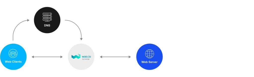 Wao DNS Web Client Web Server