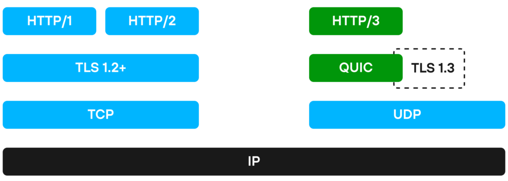 IP TCP UDP TLS QUIC