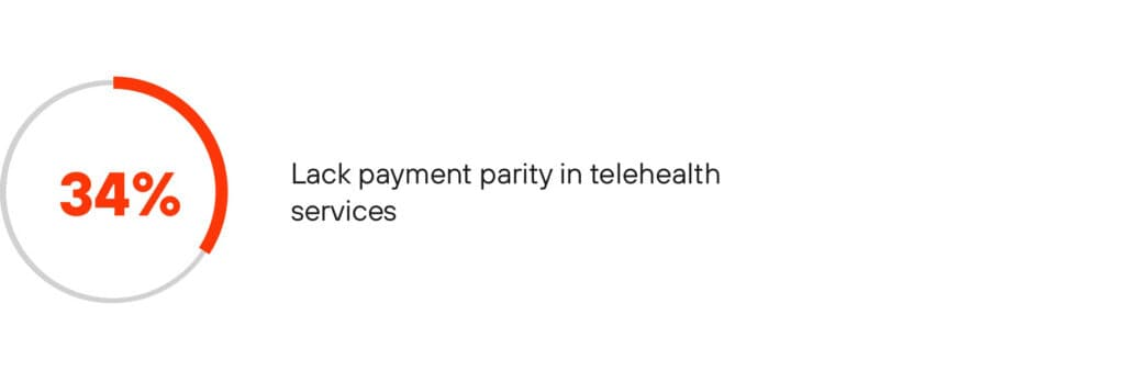 a third of respondents acknowledged the lack in reimbursement payment parity in telehealth services