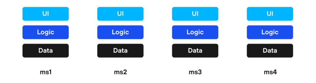 UI Logic Data Microservices