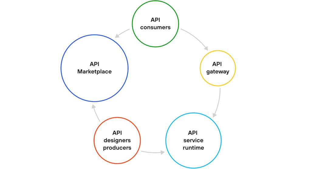 API marketplace