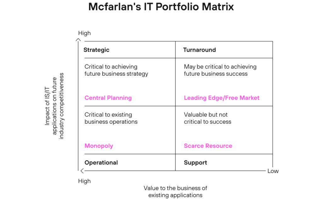 McFarlan IT portfolio grid