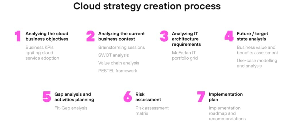 Cloud Strategy Creation Process