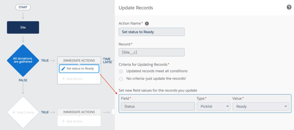 Salesforce object specification - action